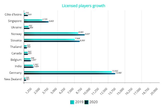 Norge er en av flere nasjoner som hatt en fin økning i antall lisenser i 2020. Illustrasjon: IFF